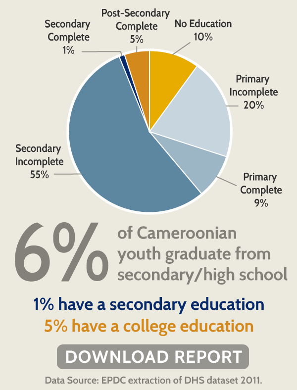 6% of Cameroonian youth graduate from secondary/high school